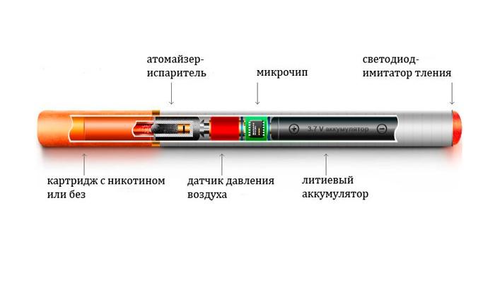 Какое устройство электронной сигареты является полным