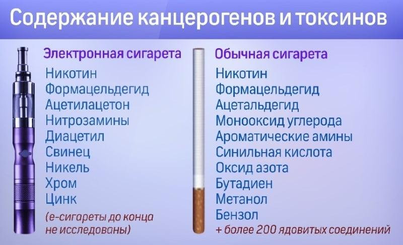 Какие могут быть последствия курения электронных сигарет для человека
